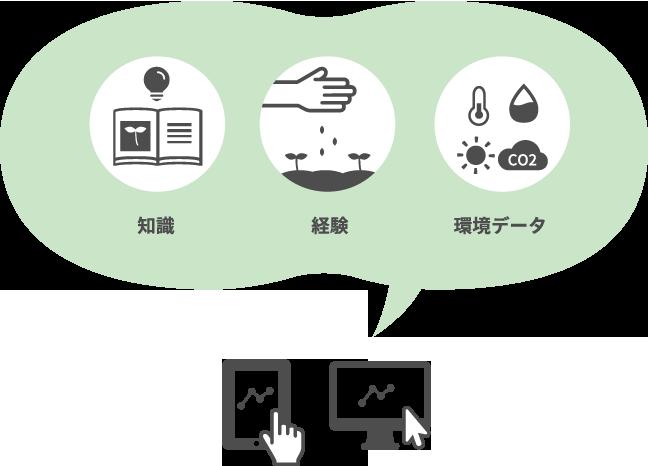 知識 経験 環境データ