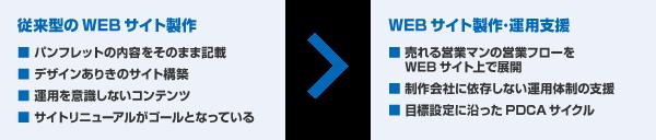 新規顧客開拓につながるWEBサイト製作
