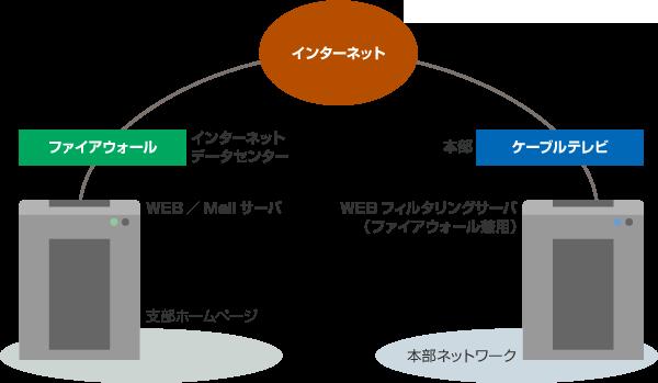 安全を保証するネットワークソリューション